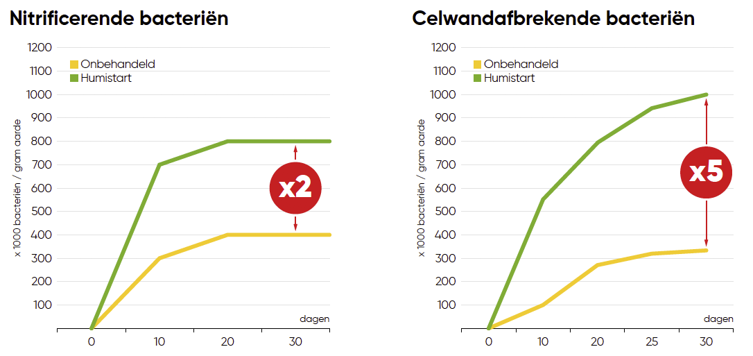 Resultaten_Nitrificerende-en-Celwandafbrekende-bacteriën